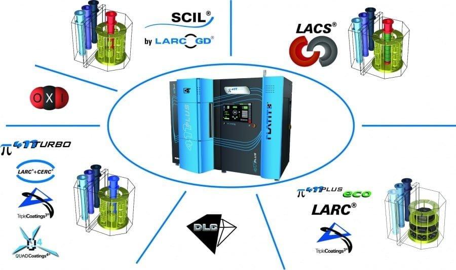 PVD Nano-Composite de la série Technologie Avancée Triple